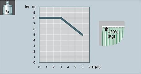 вес/длинна